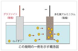 近畿大学の開発概念図