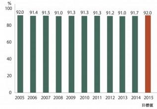 米国原子炉の年平均設備利用率の推移       (出典:WANO)