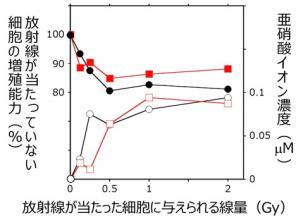 亜硝酸イオン濃度と増殖能力の関係