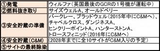マグノックス社が管理する閉鎖済みGCR・10サイトのライフサイクル(※コールダーホール・サイトは別扱い)©マグノックス社