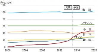 原子力発電設備容量で上位6か国の推移(2000年~2020年)©EIA (出典:EIA、 IAEA、WNA)