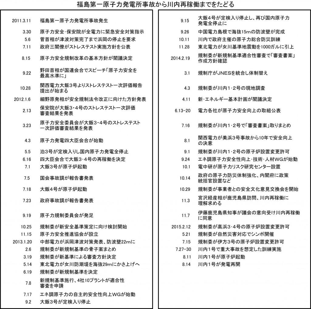 安全性向上経緯(日本)2段