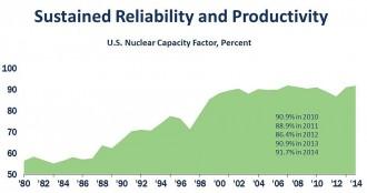 米国の原子力発電所における年平均設備利用率の推移©NEI