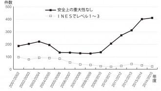 2001年4月~2015年3月末までに報告された事象件数の推移©ONR