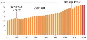 世界全体のエネルギー関連CO2排出量の推移©IEA