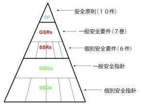 IAEAの安全基準カテゴリー©IAEA