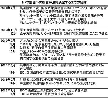 HPC History R3s