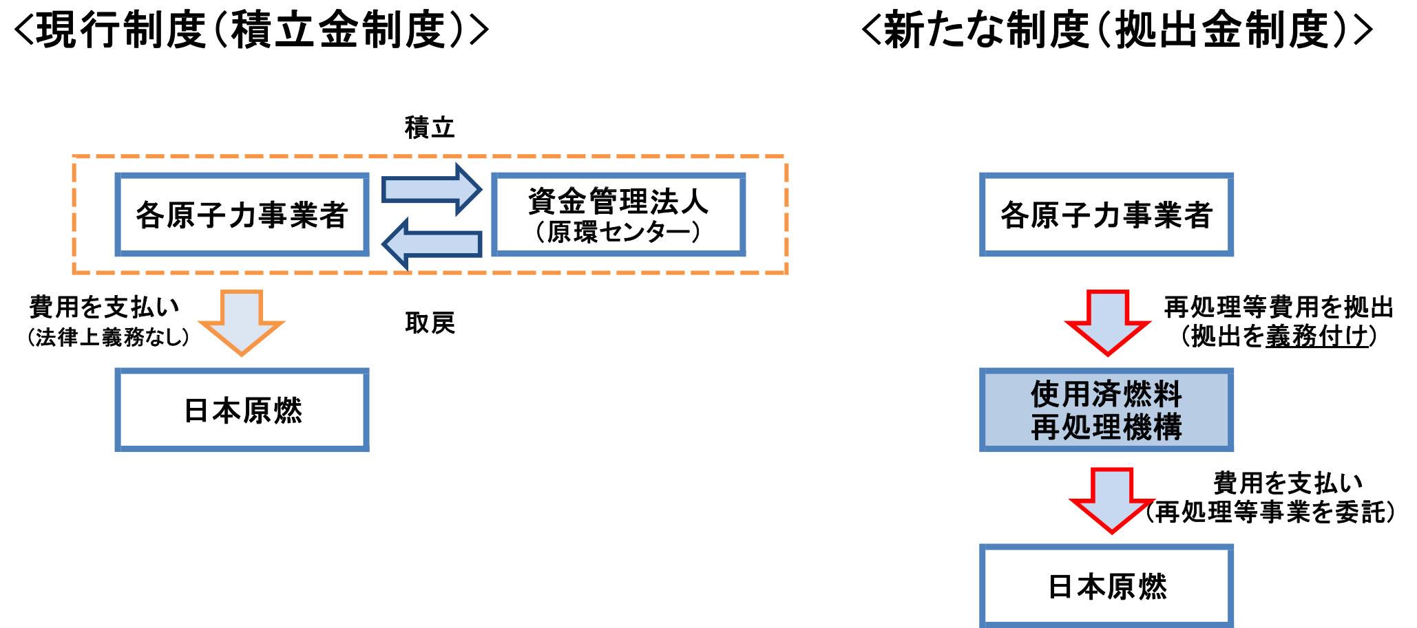 使用済燃料再処理機構」の設立が認可 | 一般社団法人 日本原子力産業協会