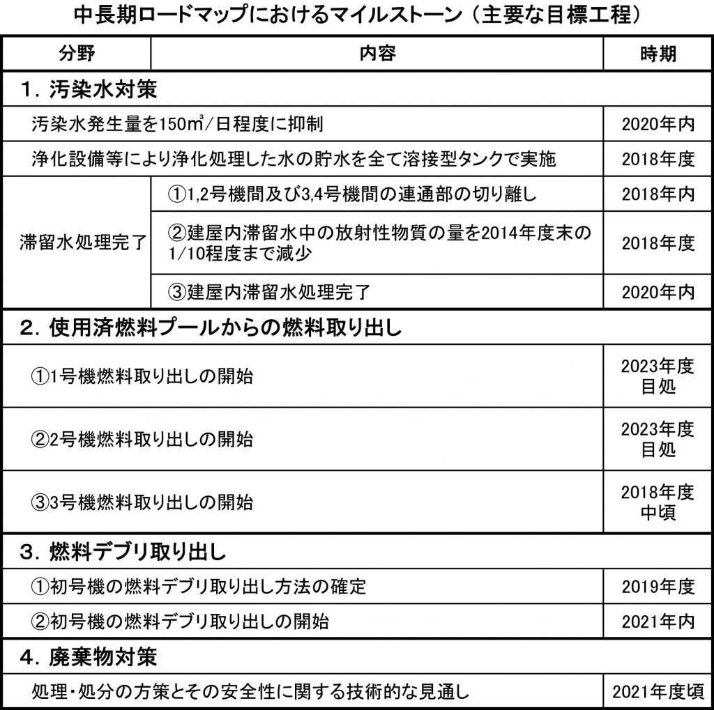 Milestones From 2017 Into 2018: 福島第一原子力発電所廃止措置 現地で見る2018年の見通し(1)