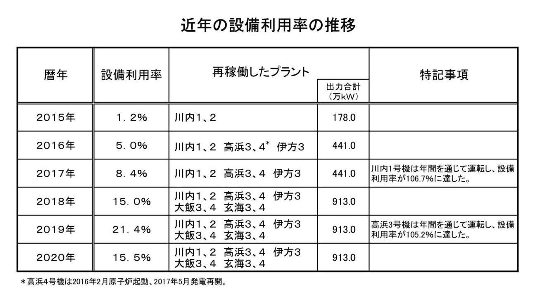 2020年の原子力発電設備利用率は15.5% | 原子力産業新聞